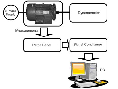 Motor load testing and data acquisition system