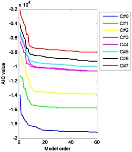 Variation of AIC values with AR model order in the range of 1 to 2400 a) and b) its zoomed version