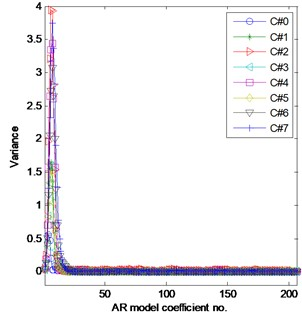 Variance of AR coefficients with AR model order in the range of 1 to 200 a)  and b) its zoomed version