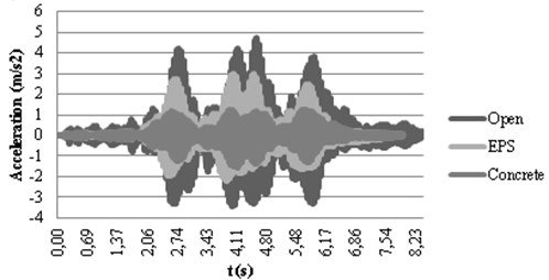 Calculated accelerograms in checkpoints 1 a) and 2 b) with active isolation
