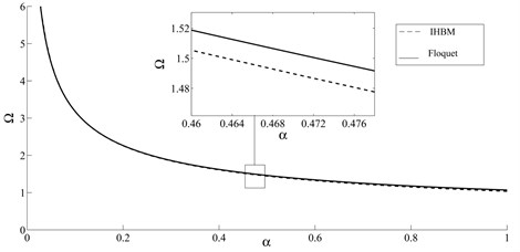 Stable and unstable regions from IHB method (five term expansion) and Floquet theory
