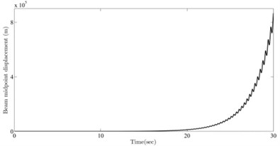 Vibration simulation for parameters selected in the vicinity of the a) stable and b) unstable sides