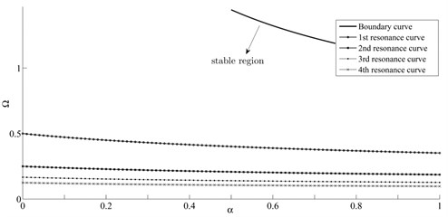 Resonance curves located in the stable region