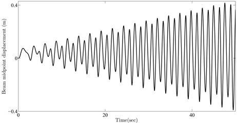 Beam midpoint response for parameters selected from a) 1st, b) 2nd, c) 3rd, d) 4th resonance curve