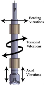 Three forms of drillstring vibration