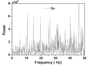 The spectrogram of x and y signals of accelerometer