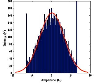 Time-frequency analysis of lateral vibration