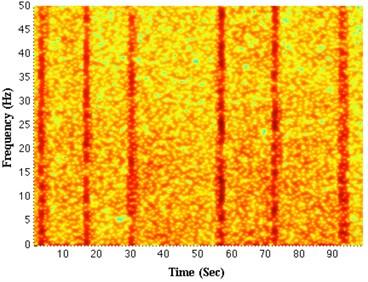 The energy spectrum of lateral vibration signals: a) non-stick-slip, b) stick-slip