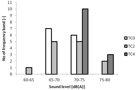 A change in the number of frequency bands depending on the recorded sound level