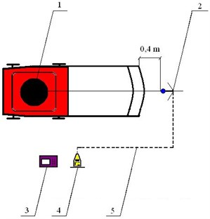 The diagram of the measurement site: 1 – lawnmower, 2 – measurement microphone  set on the tripod on the level of 167cm above the ground, 3 – the weather station,  4 – the sound level meter, 5 – wire connecting the meter with the microphone