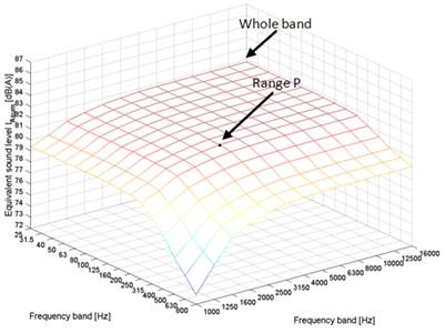 Sum of the 1/3 octave band sound levels, where: a) TC0, b) TC2, c) TC4