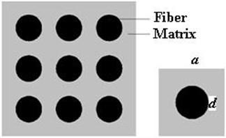 Arrangement of fibers in eutectic