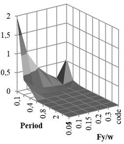 Damage curve for different Fy/w and periods