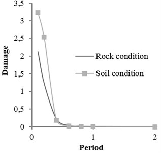 Damage curve for soil and rock conditions M= 5.5, R= 50