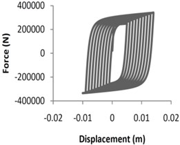Quasistatic analysis for single braced and X-braced frames
