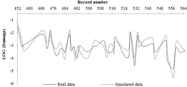 Comparing the real and simulated data for rock condition