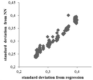 Standard deviation values obtained from neural network method  versus nonlinear regression relation: a) rock condition, b) soil condition