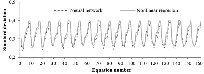 The standard deviation values obtained from regression  and neural network for any equation (rock condition)