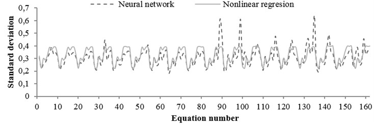 The standard deviation values obtained from regression  and neural network for any equation (soil condition)