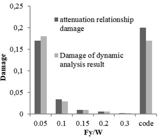 The damages obtained from time history analysis and attenuation relation for 10-story building