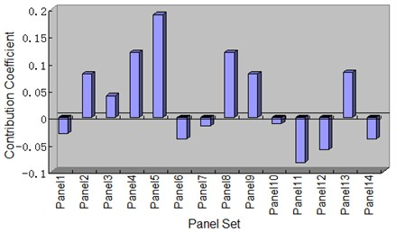 Contribution coefficients of the panels