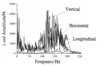 The load amplitudes of each contact point at 300km/h