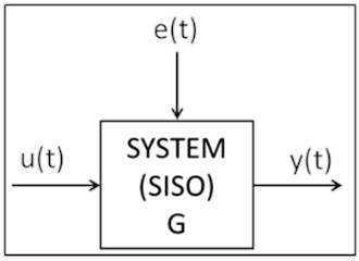 The SISO system G