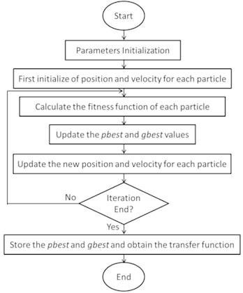 The flow chart of PSO algorithm