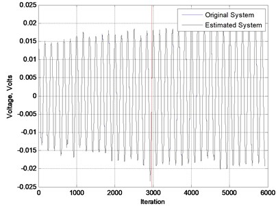 The vibration of the beam in time domain modeled by PSO algorithm