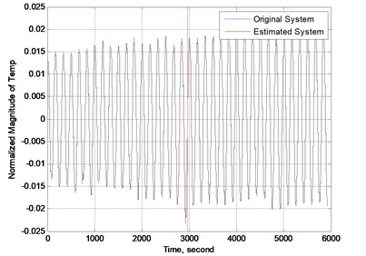 The vibration of beam in time domain modeled by ABC algorithm