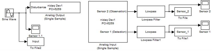 The block diagram of data acquisition system using Matlab Simulink toolbox