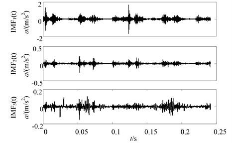 Original EMD decomposition results of the vibration acceleration