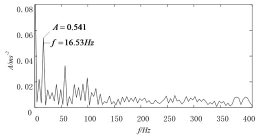 The first IMF with amplitude spectrum by the optimized Hermite-based EMD method