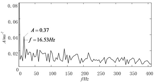The first IMF with amplitude spectrum by original EMD method