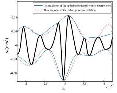 The envelopes of the optimized Hermite interpolation (blue line)  and cubic spline (red dashed line) interpolation