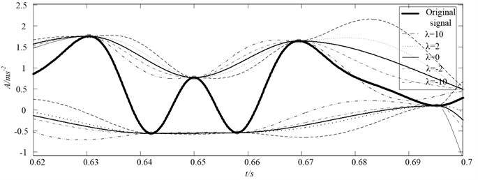 The first sift of the IMF1(t) for the synthetic signal, a range of parameter λ combined  with rational Hermite interpolation to construct the upper and lower envelopes