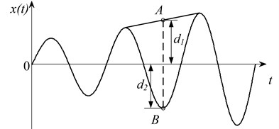 The amplitudemodulated waveform and the A and B point is symmetric  or approximated symmetric about the horizontal t