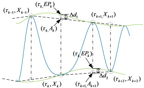 Illustration of the parameter determining index theory