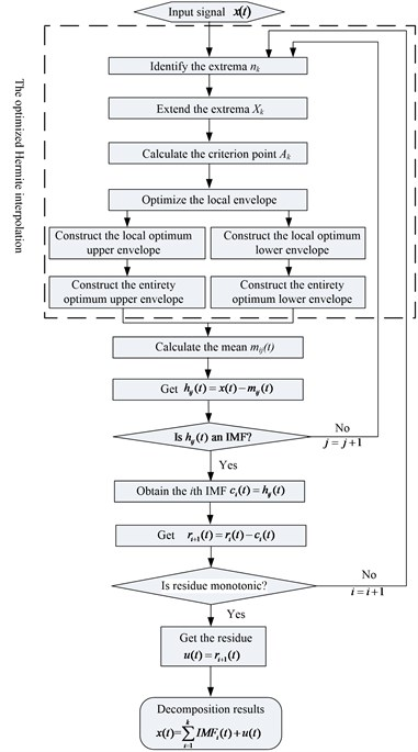 Flow chart of optimized rational Hermite-based EMD method