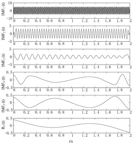 Original EMD decomposition results of simulation signal x(t)