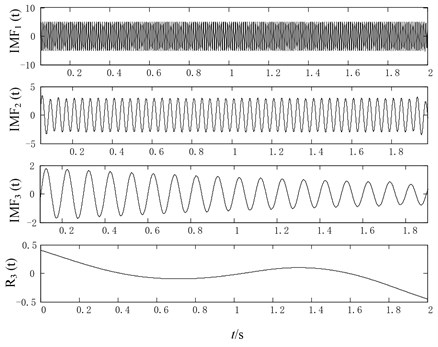The optimized rational Hermite-based EMD decomposition results of simulation signal x(t)