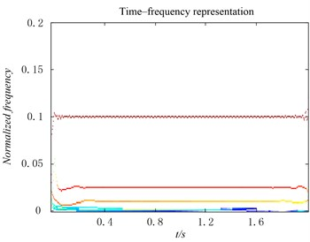 The time-frequency distribution  of the IMFs derived from the original EMD method