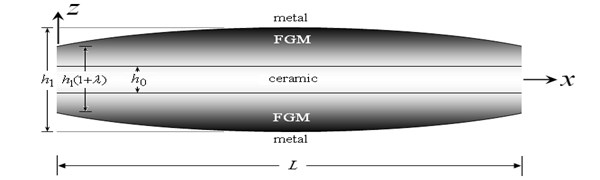 Plot of the FG sandwich beam with a doubly convex thickness variation (-0.5≤λ≤0)