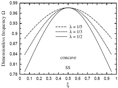 Dimensionless fundamental frequency Ω through the length of a doubly concave SS sandwich beam of fully metallic faces and a ceramic core  (k→∞,h1/h0=3,L/h0=10)