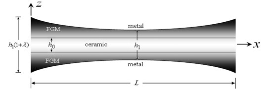 Plot of the FG sandwich beam with a doubly concave thickness variation (0≤λ≤0.5)