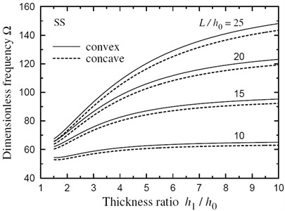 Natural frequency Ω vs thickness ratio h1/h0 for a SS FG sandwich beam with doubly convex/concave thickness variation
