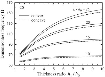 Natural frequency Ω vs thickness ratio h1/h0 for a CS FG sandwich beam with doubly convex/concave thickness variation