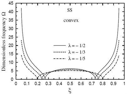 Fundamental frequency Ω through the length of a doubly convex SS FG sandwich beam for different values of ξ(k=5,h1/h0=3,L/h0=10)