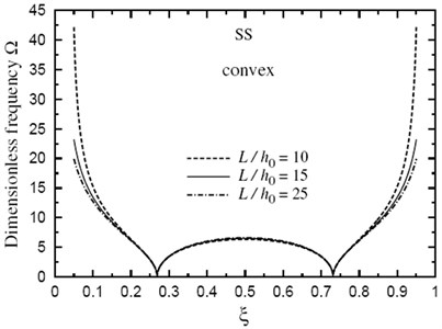 Fundamental frequency Ω through the length of a doubly convex SS FG sandwich beam for different values of L/h0(k=3.5,h1/h0=3)