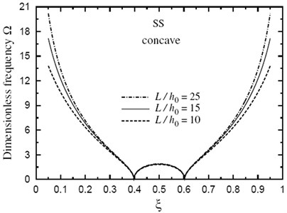 Fundamental frequency Ω through the length of a doubly concave SS FG sandwich beam for different values of L/h0(k=3.5,h1/h0=3)